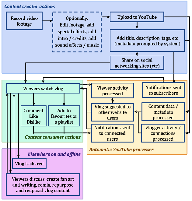 Interconnected social and technical systems necessary for publishing a vlog on YouTube.